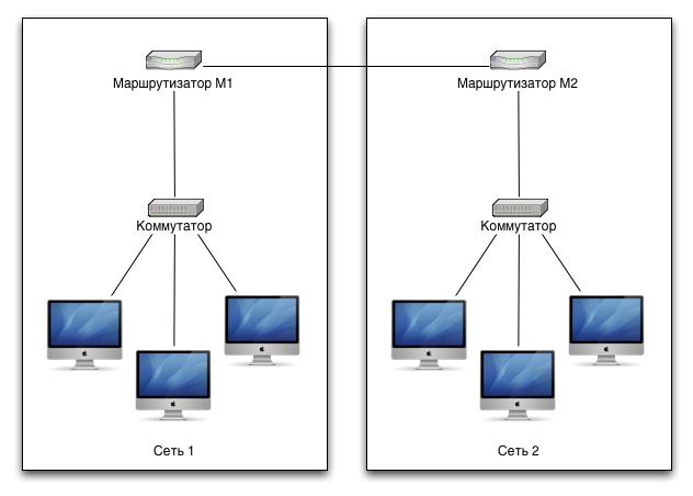 Подсети и маршрутизация — ITT 1502: Компьютерные сети ...
